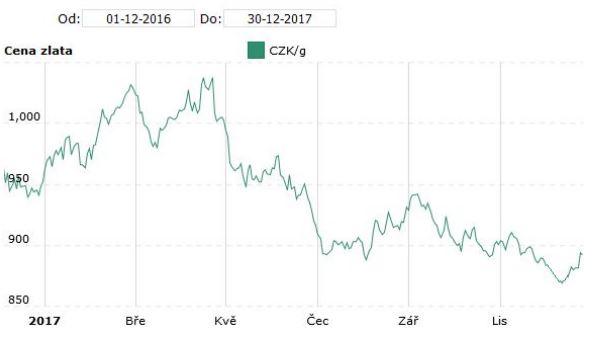 Cena gramu zlata v CZK za poslední rok