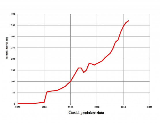 Čínská produkce zlata od roku 1970