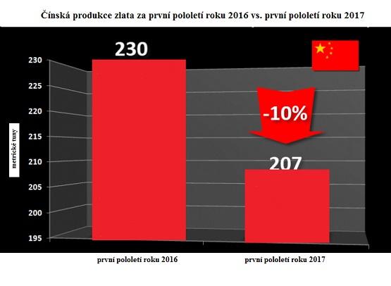 Čínská produkce zlata za první pololetí 2016 vs. první pololetí 2017
