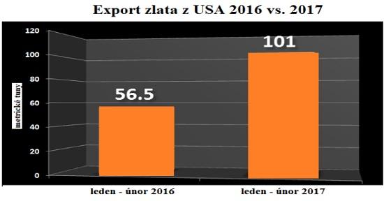Graf exportu zlata z USA 2016 vs 2017
