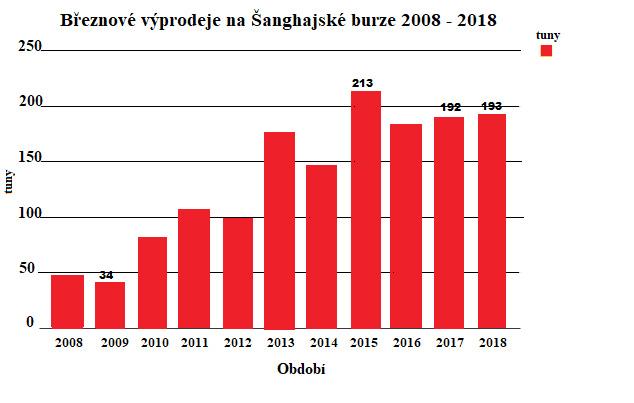 Březnové výprodeje na Šanghajské burze 2008-2018