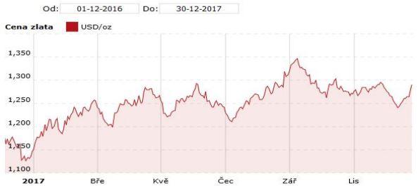 Graf ceny zlata v USD za unci v obdoní 12/2016 - 12/2017