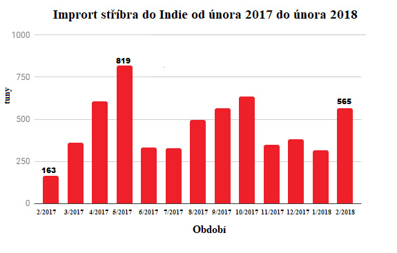 Import stříbra do Indie od února 2017 do února 2018