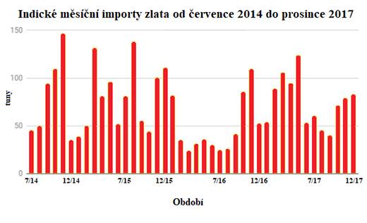 Indické měsíční importy zlata od července 2014 do prosince 2017
