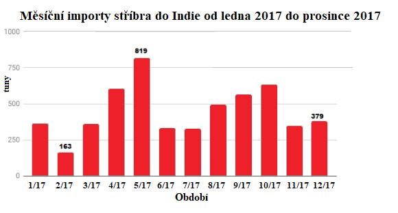 Měsíční importy stříbra do Indie od ledna 2017 do prosince 2017