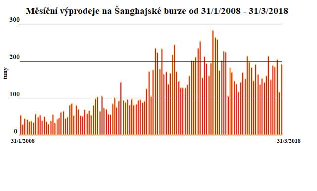 Měsíční výprodeje na Šanghajské burze 2008-2018