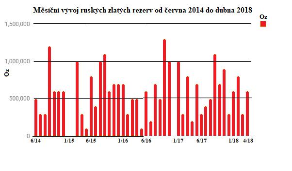 Měsíční vývoj ruských zlatých rezerv od června 2014 do dubna 2018