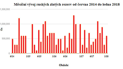 Měsíční vývoj ruských zlatých rezerv od června 2014 do ledna 2018