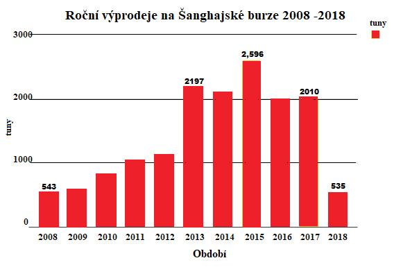 Roční výprodeje na Šanghajské burze 2008-2018