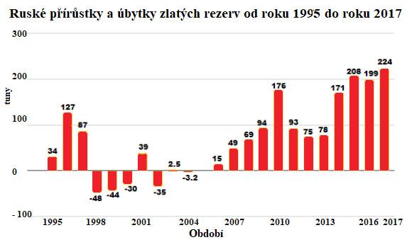 Ruské přírůstky a úbytky zlatých rezerv od roku 1995 do roku 2017