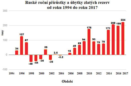 Ruské roční přírůstky a úbytky zlatých rezerv od 1994 do 2017