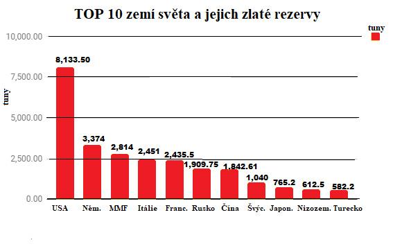 TOP 10 zemí světa a jejich zlate rezervy