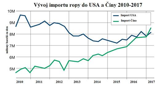 Vývoj importu ropy do USA a Číny 2010 - 2017