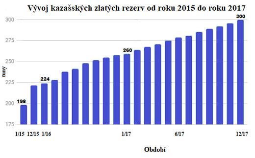 Vývoj kazašských zlatých rezerv od roku 2015 do roku 2017