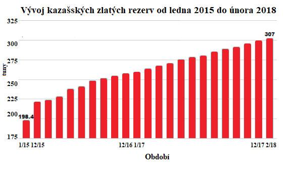 Vývoj kazašských zlatých rezerv od ledna 2015 do února 2018