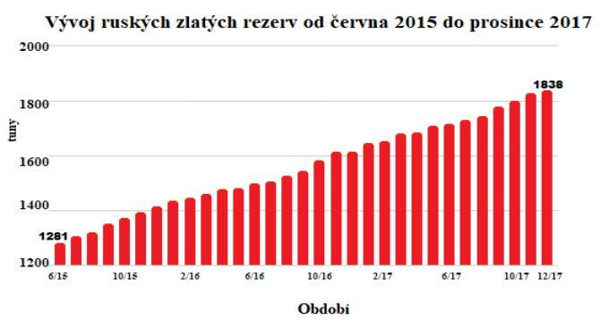 Vývoj ruských zlatých rezerv od června 2015 do prosince 2017