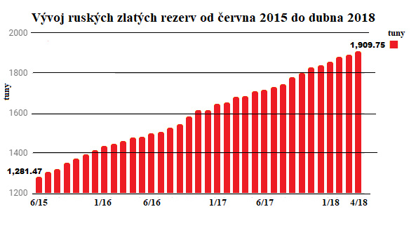 Vývoj ruských zlatých rezerv od června 2015 do dubna 2018