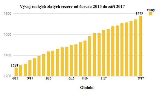 Vývoj ruských zlatých rezerv od června 2015 do září 2017
