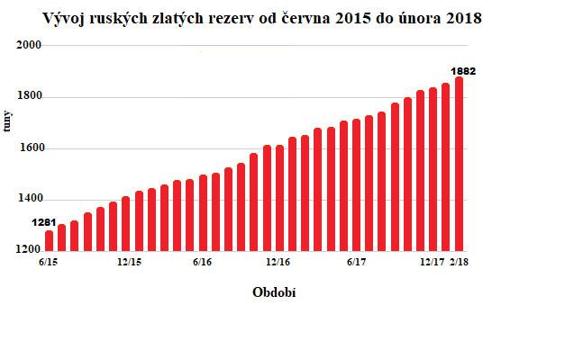 Vývoj ruských zlatých rezerv od června 2015 do února 2018