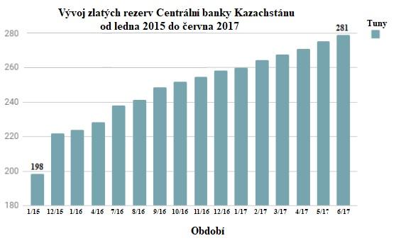 Vývoj zlatých rezerv Centrální banky Kazachstánu od ledna 2015 do června 2017