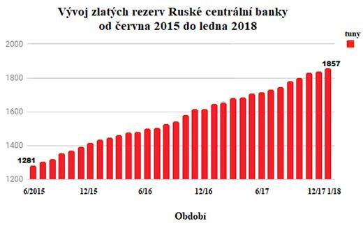 Vývoj zlatých rezerv Ruské centrální banky od června 2015 do ledna 2018