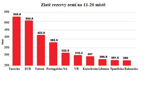 Zlaté rezervy zemí na 11. - 20. místě