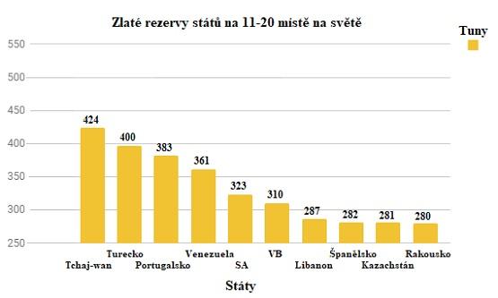 Zlaté rezervy států na 11-20 místě na světě