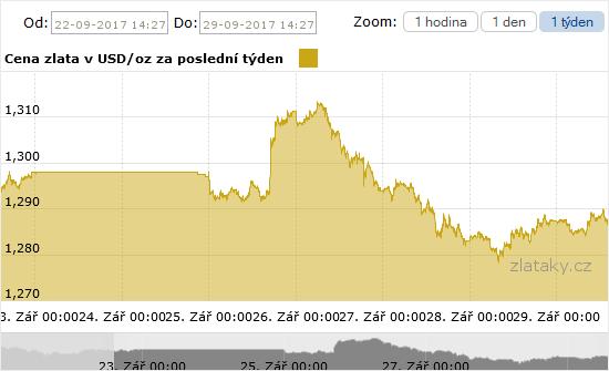 Graf ceny zlata za poslední týden