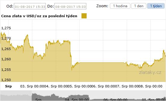 Graf vývoje ceny zlata za poslední týden