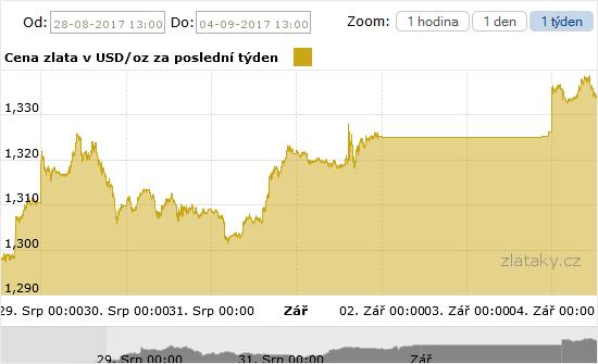Graf ceny investičního zlata za poslední týden