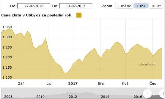 Graf vývoje ceny zlata za poslední rok