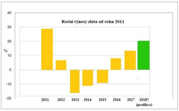 Roční výnosy zlata od roku 2011