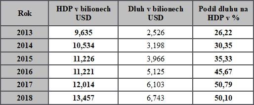 Vývoj HDP, dluhu a podíl dluhu na HDP