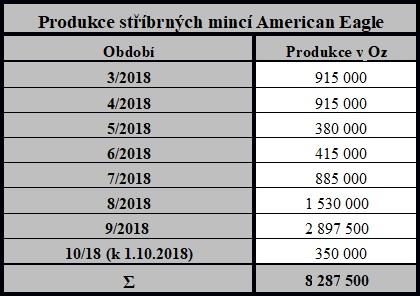 Produkce stříbrných mincí American Eagle