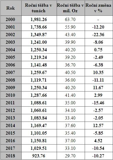 Americká roční produkce stříbra 2000 – 2018