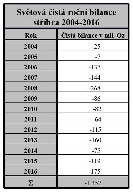 Světová čistá roční bilance stříbra 2004-2016