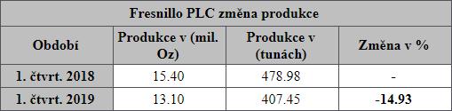 Fresnillo PLC změna produkce