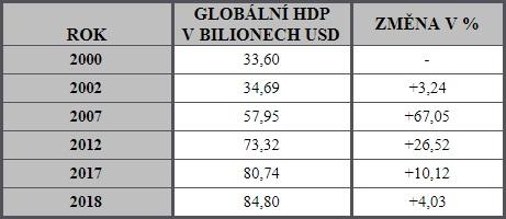 Vývoj globálního HDP v bilionech USD a % změna