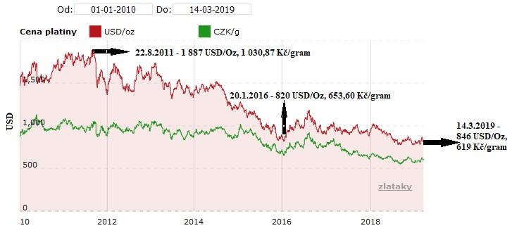 Vývoj platiny od roku 2010