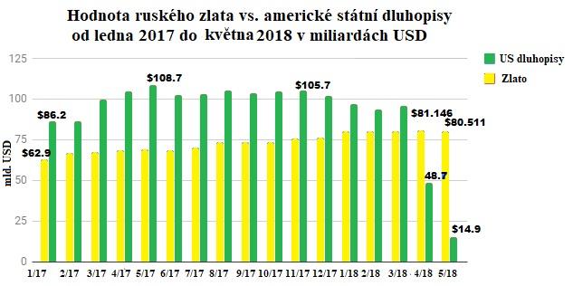 Hodnota ruského zlata vs. americké státní dluhopisy