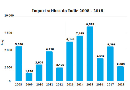 Import stříbra do Indie 2008 - 2018
