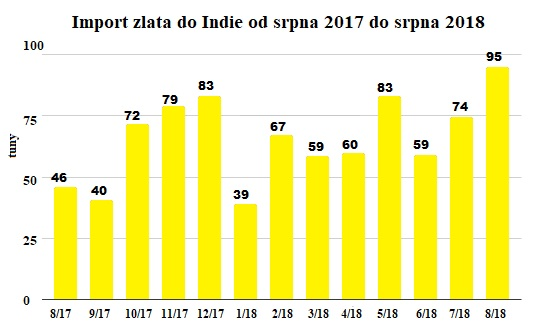 Import zlata do Indie od roku 2017 do srpna 2018