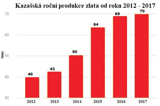 Kazašská roční produkce zlata od roku 2012 - 2017
