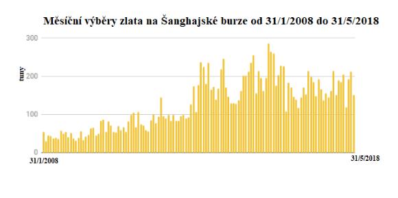 Měsíční výběry zlata na Šanghajské burze