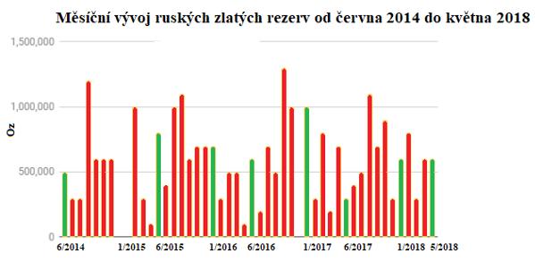 Graf měsičního vývoje ruských zlatých rezerv od června 2014 do května 2018