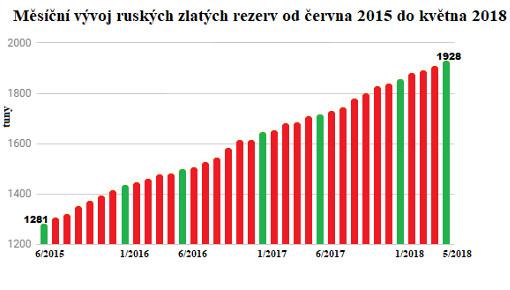 Graf mesičního vývoje ruských zlatých rezerv od června 2015 do května 2018
