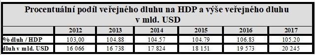 Procentuální podíl veřejného dluhu na HDP a výše veřejného dluhu v mld. USD