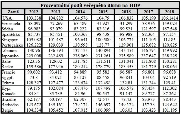 Procentuální podíl veřejného dluhu na HDP