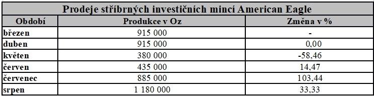 Prodej stříbrných investičních mincí American Eagle
