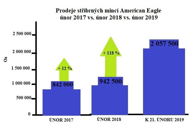 Prodej stříbrných mincí American Eagle únor 2017, 2018 a 2019